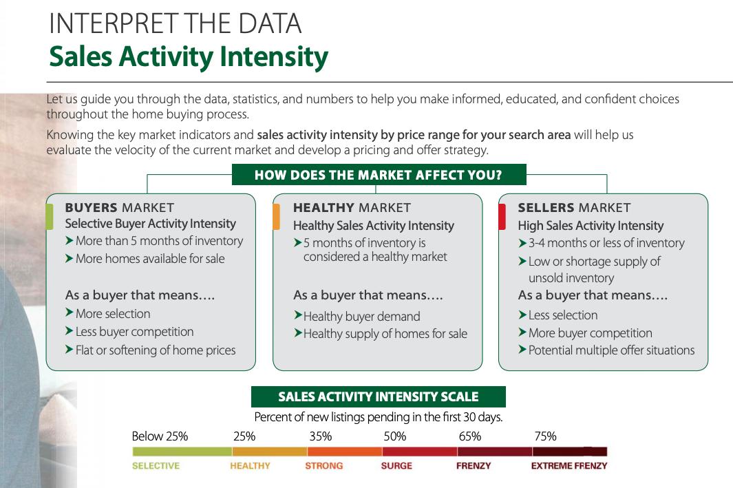 Real Estate Market Activity Data 2019